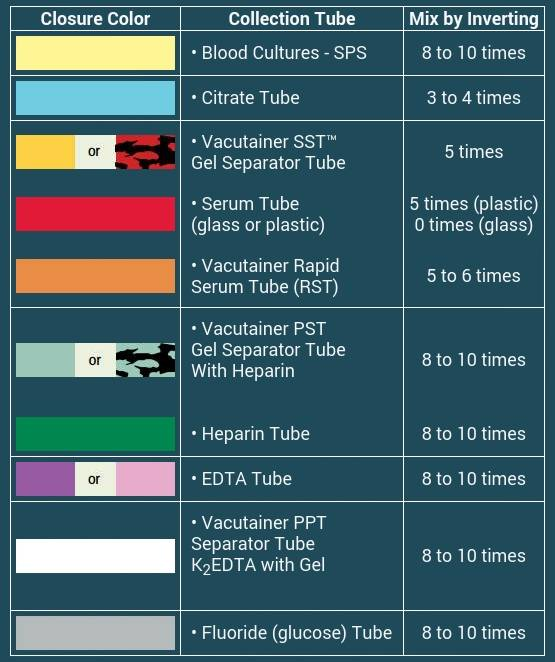 Vacutainer Blood Collection Tubes